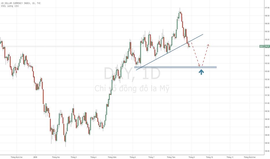 DXY: USD Index - Biểu đồ PTKT đã breakout.