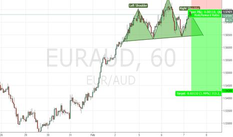 EURAUD: EURAUD Head and Sholders SHORT 1hr