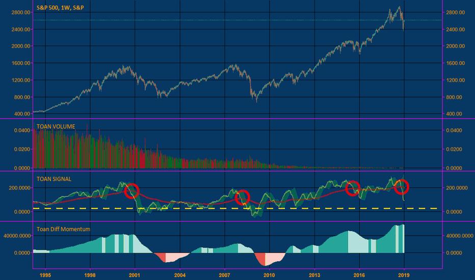 SPX: Crash, crisis, short!