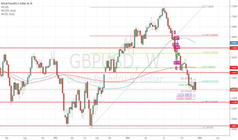 GBPUSD: maybe new low on GBPUSD