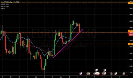 EURUSD: EUR/USD Analysis for Week 19.