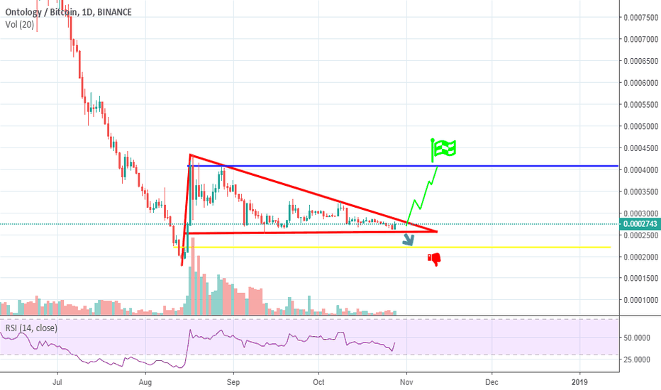 ONTBTC:  Very good project, very soon will break up.
