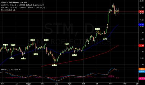 STM: STM   -   Incertezza