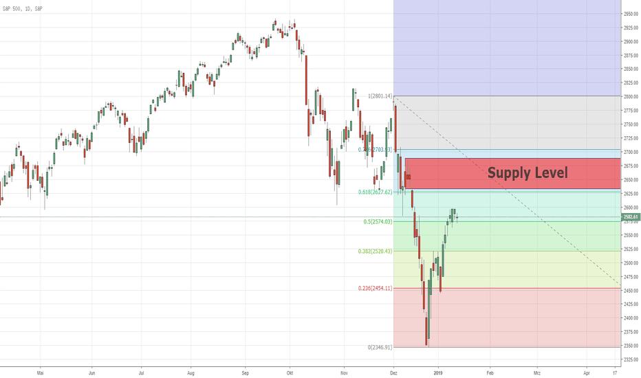 SPX: 61.8 Fibonacci mit Versorgungslage auf SPX500 Index 14/01/2019
