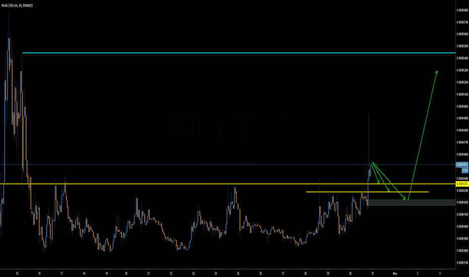 WABIBTC: WABI Broke the range, looking to pump further after retrace!