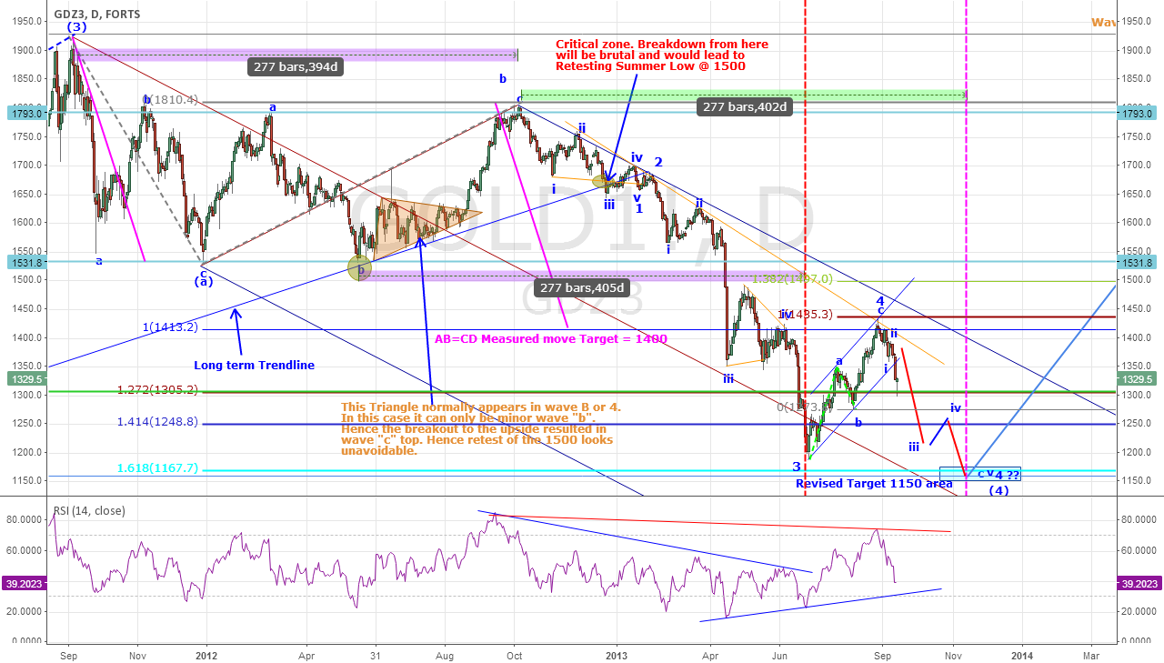 Gold - Continue bearish decline