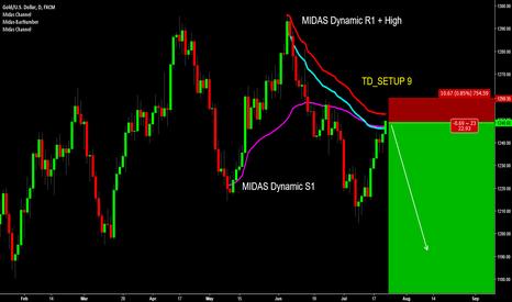 XAUUSD: GOLD - MIDAS Dynamic Resistance