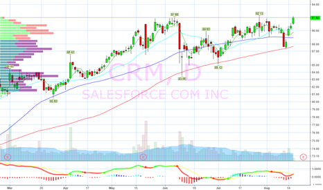 CRM: ATH Breakout watch