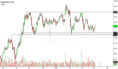 RELIANCE: reliance ind looks bullish in short term