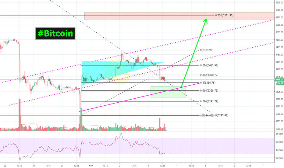 BTCUSDT: Buy #Bitcoin   $BTC when it hits the GREEN box! Its that simple!