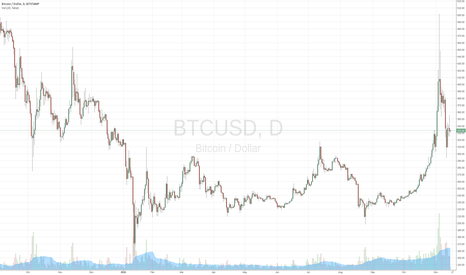 BTCUSD: Bitcoin price vs Google Trends