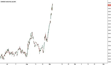 GNRC: Hurricane stocks? This is $GNRC – up 20% in 2 weeks