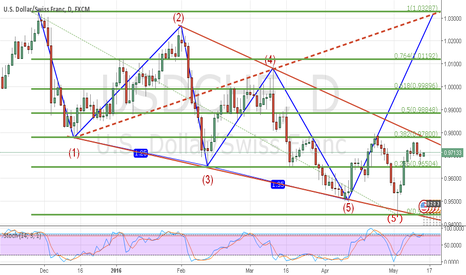 USDCHF: USDCHF 1D Bullish THREE DRIVES