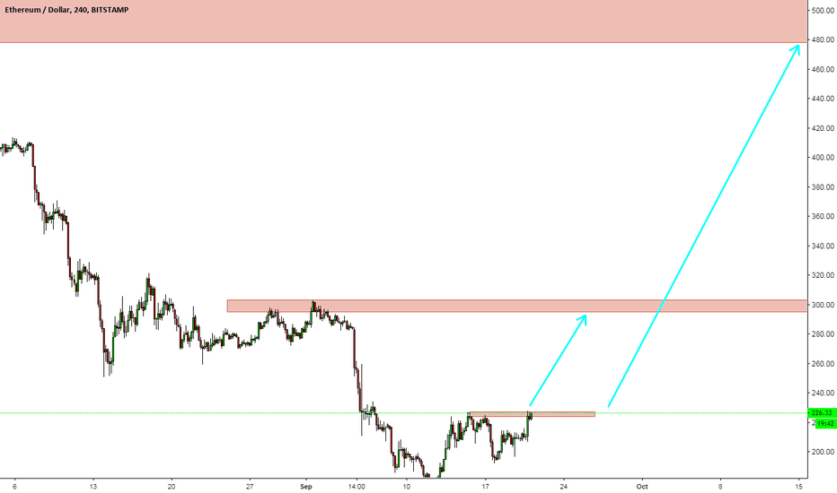ETHUSD: We should wait candle close above the red zone