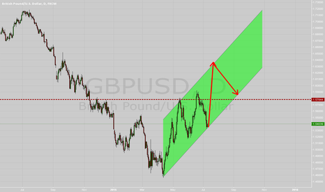 GBPUSD: long trading gbpusd ( on daily timeframe )