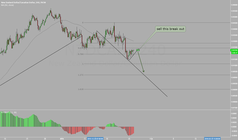 NZDCAD: NZD / CAD Selling here