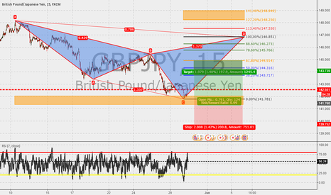 GBPJPY: GBPJPY 15m : Cypher in the make.