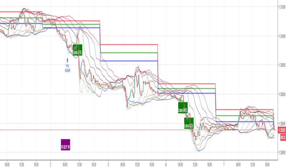 GBPUSD: GBPUSD - Still showing BULL signal for the near future (so far!)
