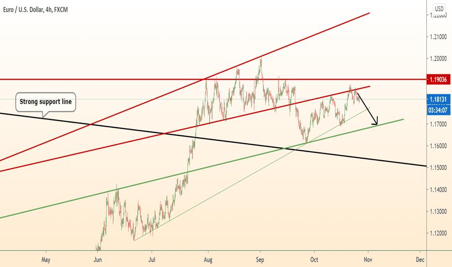 EURUSD will continue to fall