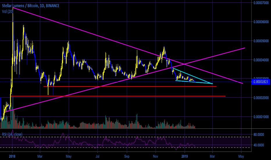 XLMBTC: Is XLM about to tank? ...or are we on the verge of a rebound?