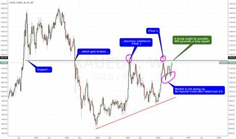 XAUEUR: Gold (Euro) close to a long signal!
