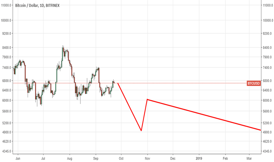 BTCUSD: How to date a Victoria Secret model.