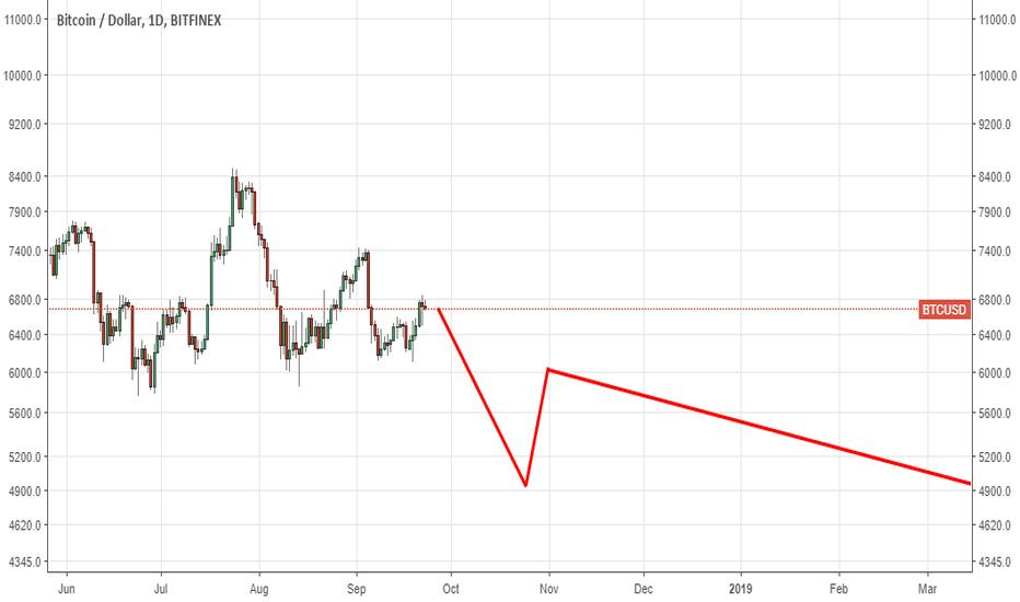 Trader 22loops Trading Ideas Charts Tradingview