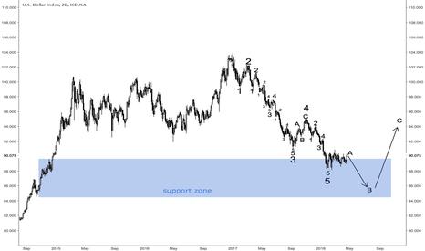 DX1!: Dollar Index DX1!