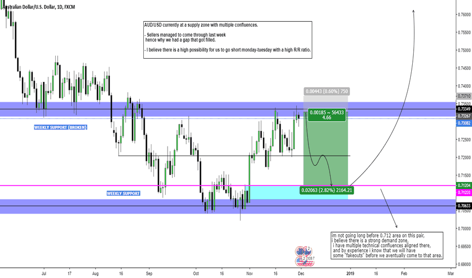 AUDUSD: AUD/USD Short Opportunity