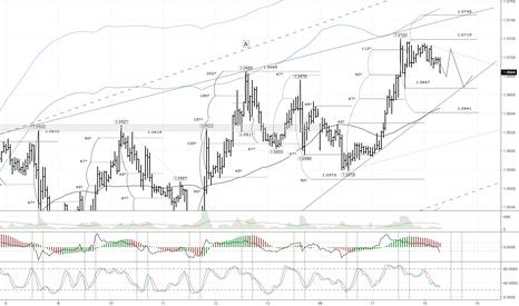 EURUSD: EUR/USD: ожидается снижение к балансовой линии