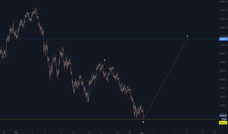 BTCUSD: BTCUSD reached the end of the correction level...