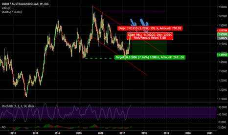 EURAUD: SHORT Opportunity WEEK