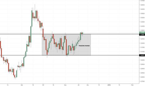 GBPUSD: GBP/USD: attendiamo conferme dal breakout