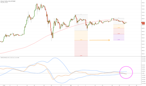 BTCUSD: Single trade opportunity short to support