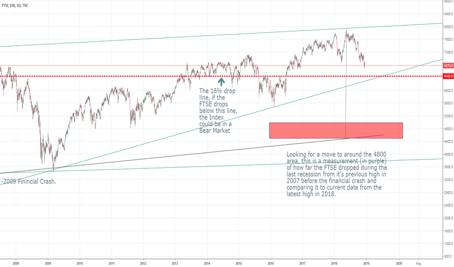 UKX: When will the FTSE 100 be in a Bear market?