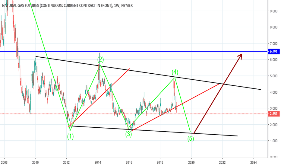 NG1!: gas forrming wedge long term