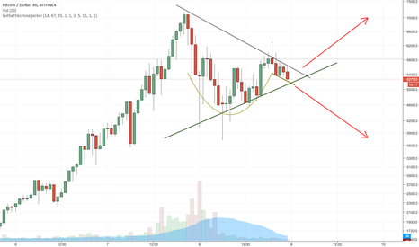 BTCUSD: Cup and handle inside consolidation triangle