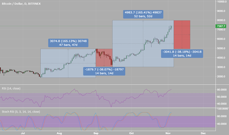 BTCUSD: BTC trend analysis