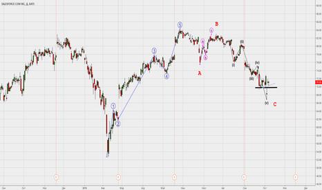 CRM: Похоже, инвесторы пришли к некоему консенсусу.
