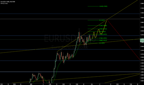 EURUSD: EURUSD - Long before the big short