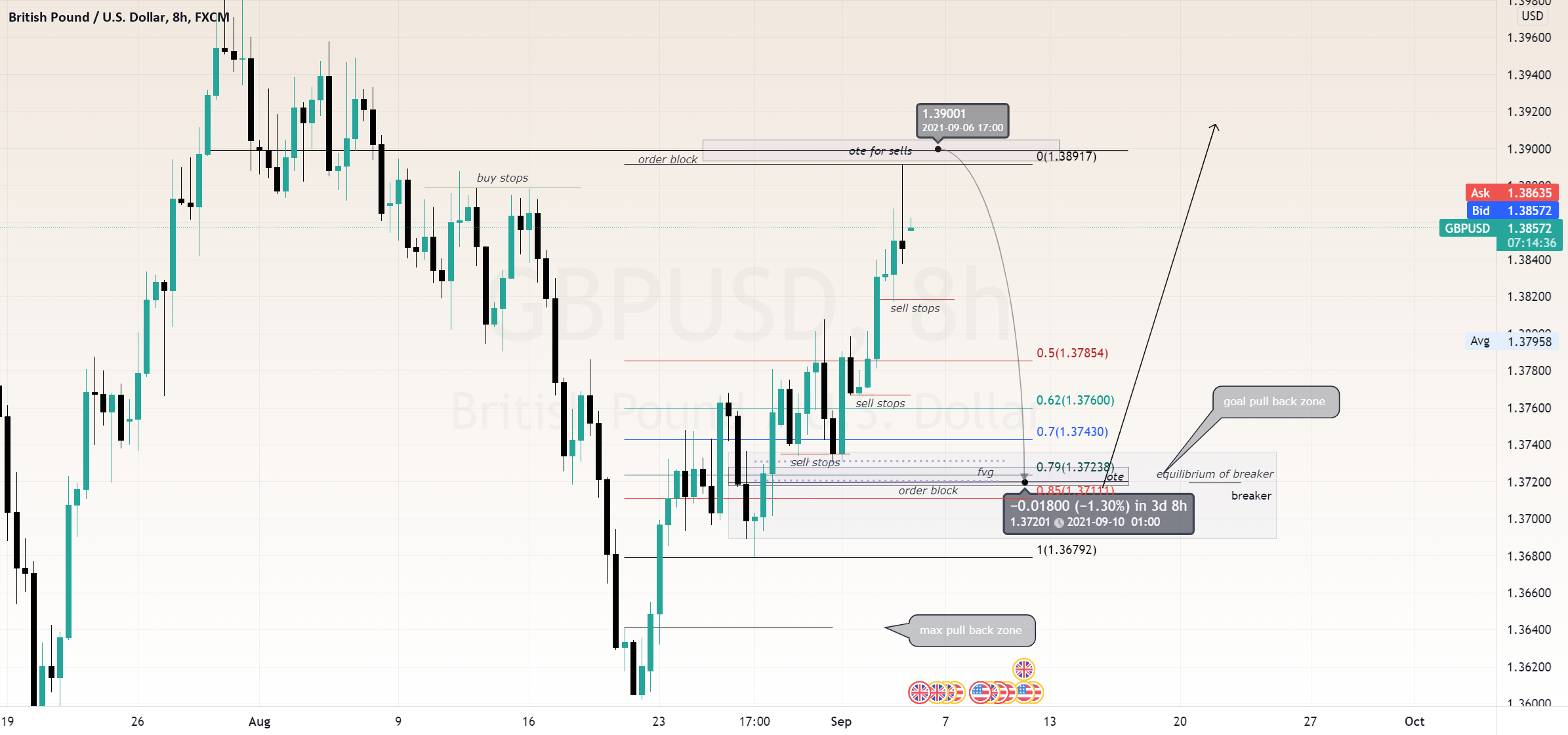 GBPUSD-Weekly Outlook for FX:GBPUSD by stimichele