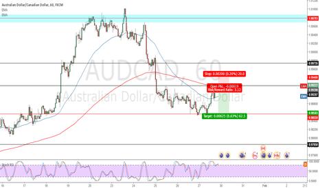 AUDCAD: AUD/CAD short idea
