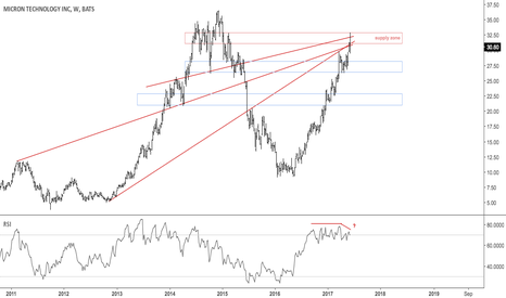 MU: Micron at confluence resistance