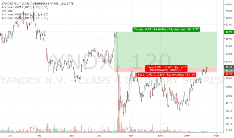 YNDX Stock Price and Chart — NASDAQ:YNDX — TradingView