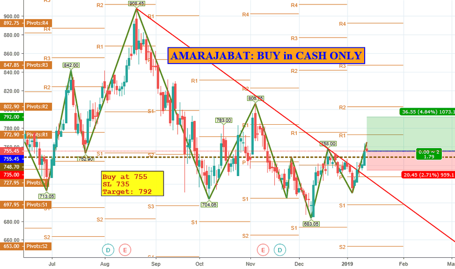 AMARAJABAT: AMARAJABAT: BUY IN CASH @ 755, SL 735 TGT 792