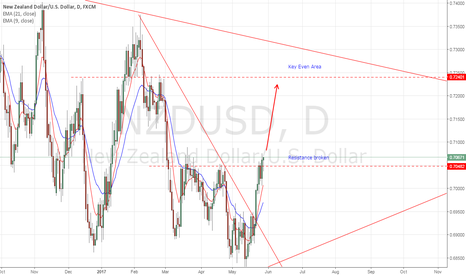 NZDUSD: NZDUSD Price Action Play