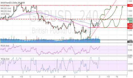 GBPUSD: GBP/USD Bullish