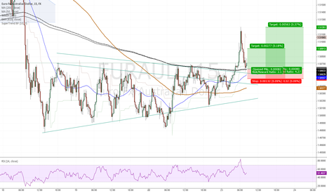 EURAUD: EURAUD - going long