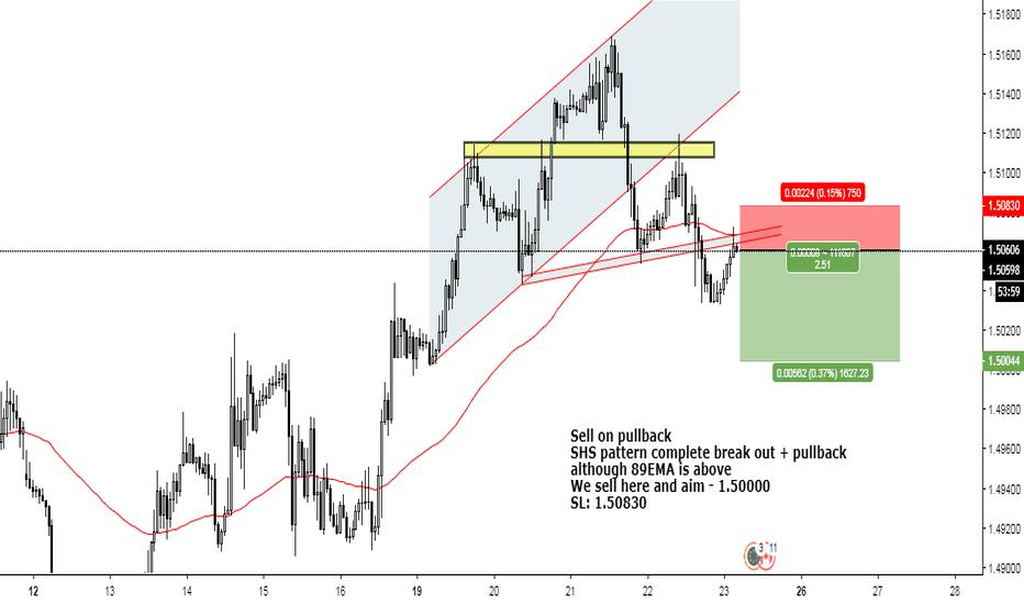 EURCAD: SHS pattern