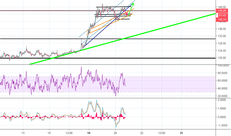 ETHUSDT: eth-usdt Potential PROFIT on SHORT TERM